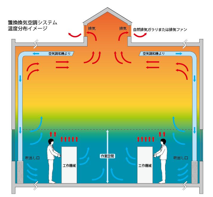 置換換気空調システム温度分布イメージ